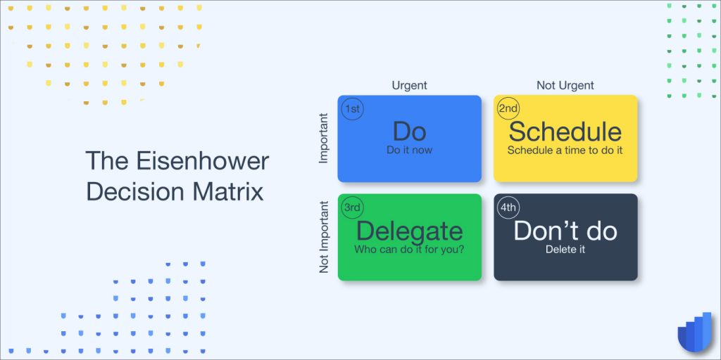 The Eisenhower Matrix Userwell Glossary