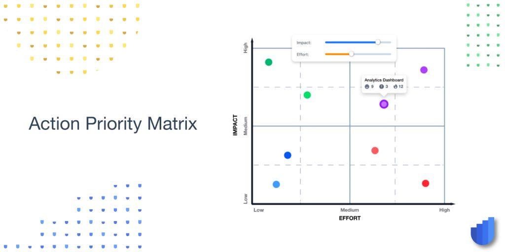 Prioritization Impact-Effort Matrix Glossary Userwell