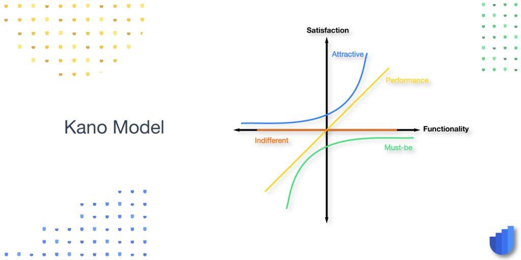 Kano Graph Prioritization Glossary Userwell