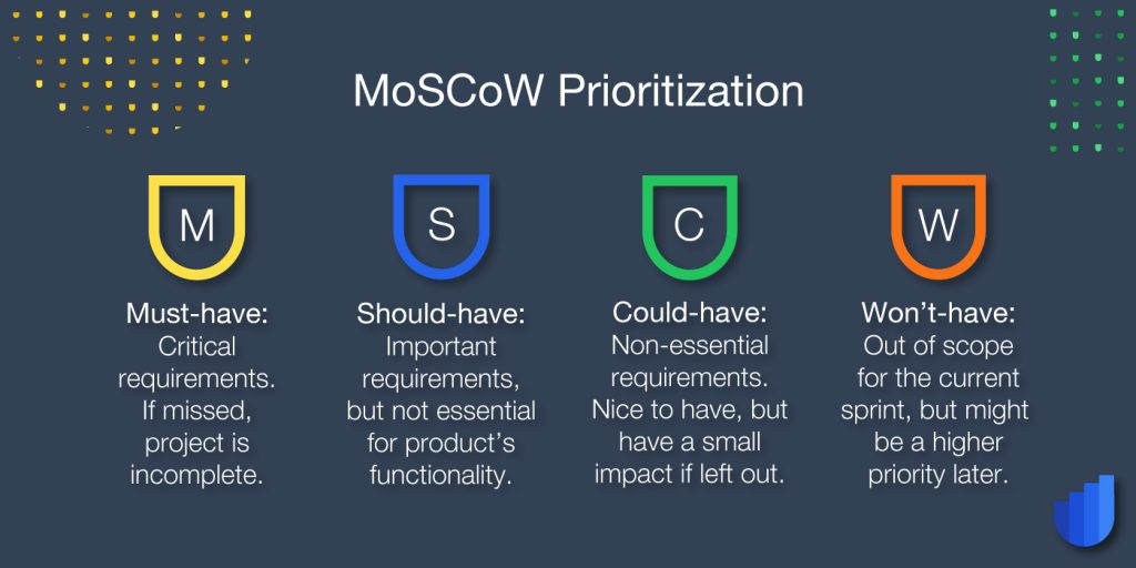 Moscow MSCW MoSCoW Method Glossary Userwell