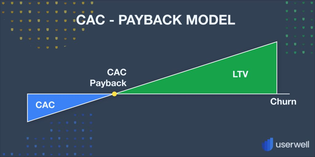 CAC Payback Model Glossary Userwell