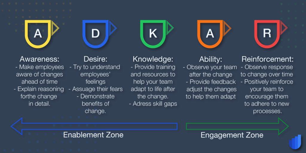 ADKAR Model Change Management Glossary Userwell