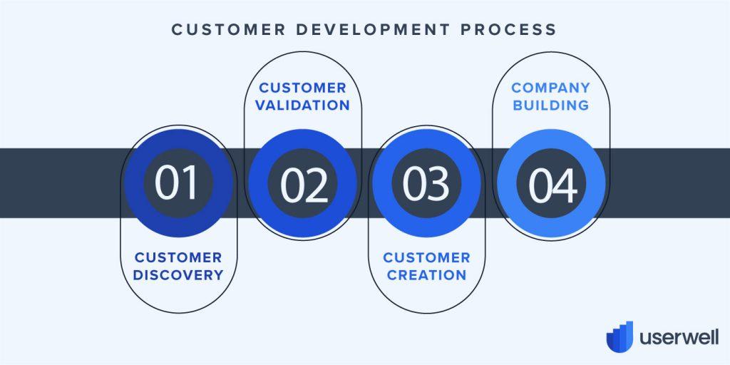 Customer Development Process Glossary Userwell