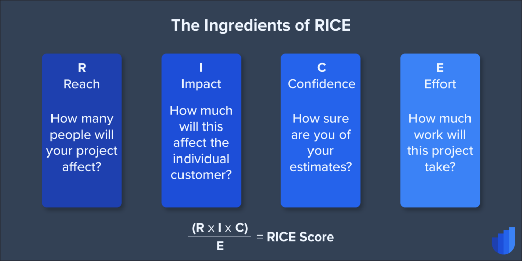 RICE Ingredients Glossary Userwell