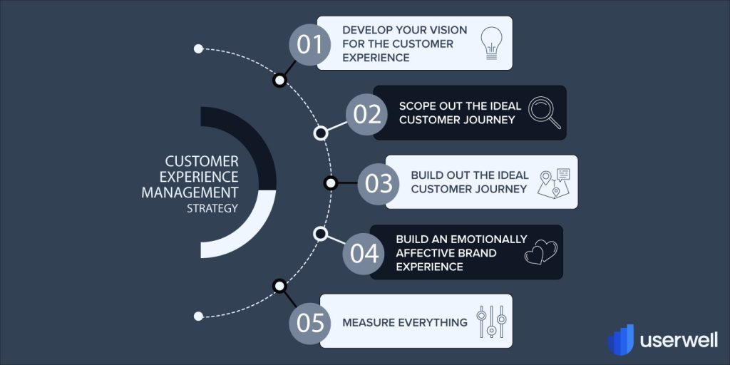 Costumer Experience Management Strategy Glossary Userwell