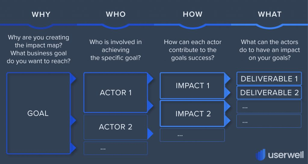 How to do an Impact Map Glossary Userwell