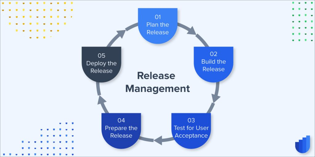 Release Management Cycle Glossary Userwell