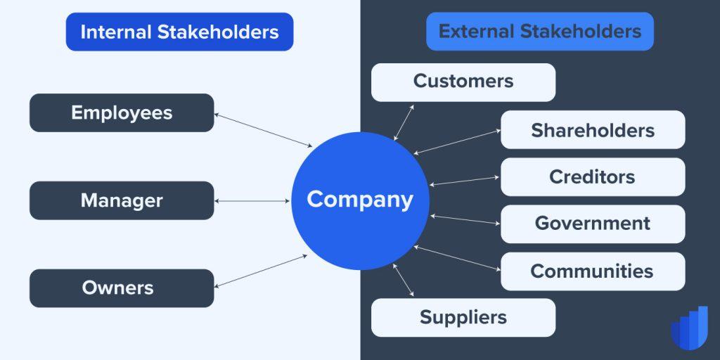 Stakeholders Userwell Glossary